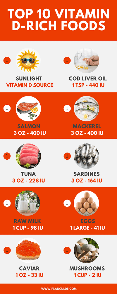 Vitamin D Foods List of the Top 10 Foods High in Vitamin D