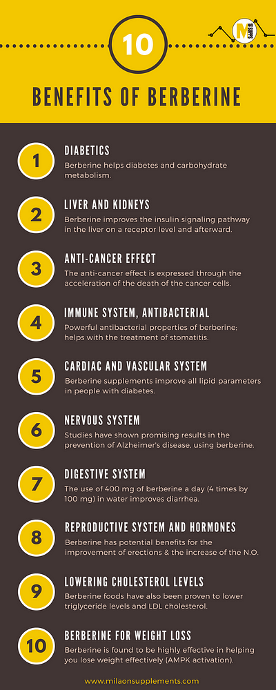 Potential and Proven Benefits of Berberine