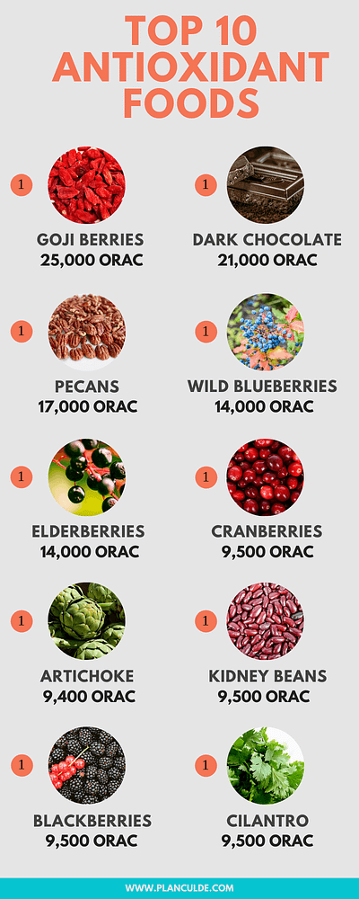 Top 10 Antioxidant Foods And Herbs
